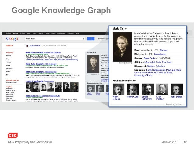 12Januar, 2016CSC Proprietary and Confidential Google Knowledge Graph