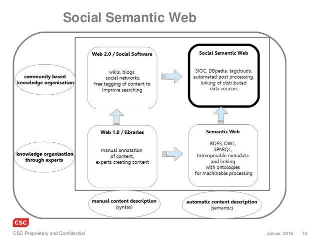 13Januar, 2016CSC Proprietary and Confidential Social Semantic Web