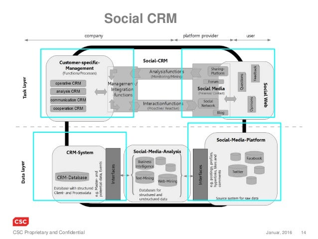 14Januar, 2016CSC Proprietary and Confidential Social CRM