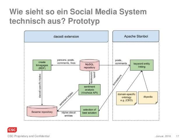 17Januar, 2016CSC Proprietary and Confidential Wie sieht so ein Social Media System technisch aus? Prototyp