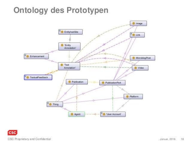 18Januar, 2016CSC Proprietary and Confidential Ontology des Prototypen