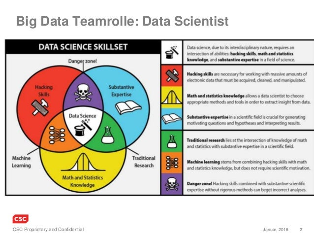 2Januar, 2016CSC Proprietary and Confidential Big Data Teamrolle: Data Scientist