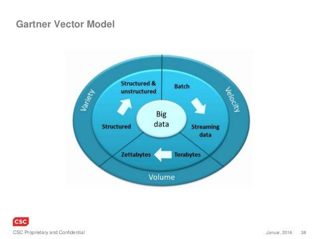 38Januar, 2016CSC Proprietary and Confidential Gartner Vector Model