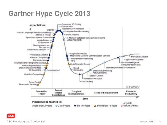 4Januar, 2016CSC Proprietary and Confidential Gartner Hype Cycle 2013