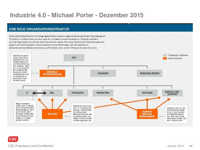 46Januar, 2016CSC Proprietary and Confidential Industrie 4.0 - Michael Porter - Dezember 2015