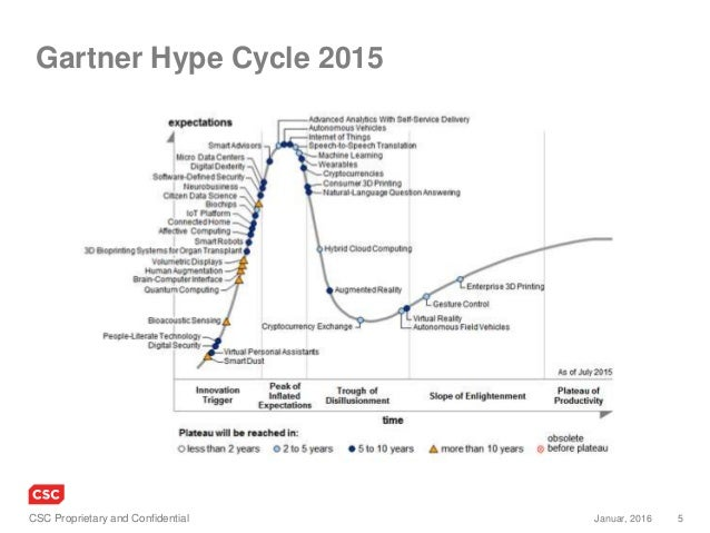 5Januar, 2016CSC Proprietary and Confidential Gartner Hype Cycle 2015