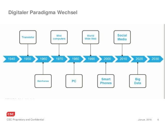 6Januar, 2016CSC Proprietary and Confidential Digitaler Paradigma Wechsel
