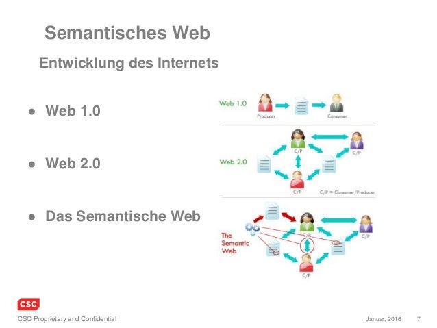 7Januar, 2016CSC Proprietary and Confidential ● Web 1.0 ● Web 2.0 ● Das Semantische Web Semantisches Web Entwicklung des I...