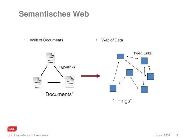 8Januar, 2016CSC Proprietary and Confidential Semantisches Web