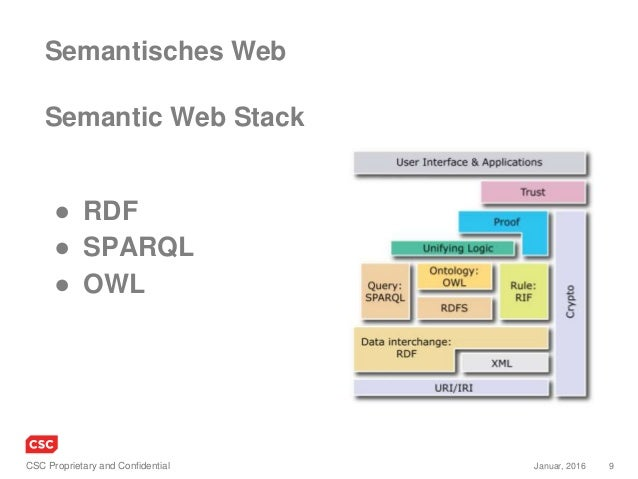9Januar, 2016CSC Proprietary and Confidential ● RDF ● SPARQL ● OWL Semantisches Web Semantic Web Stack