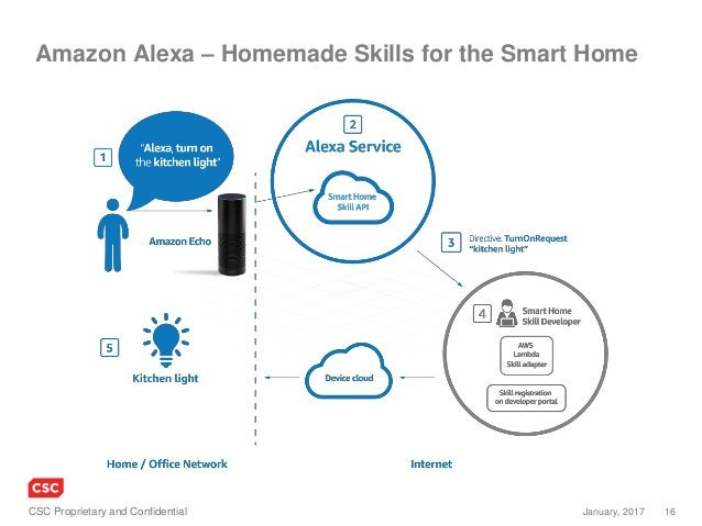 16January, 2017CSC Proprietary and Confidential Amazon Alexa – Homemade Skills for the Smart Home