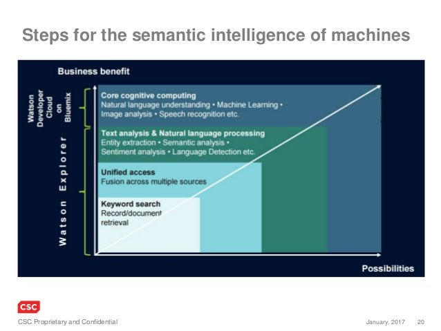 20January, 2017CSC Proprietary and Confidential Steps for the semantic intelligence of machines