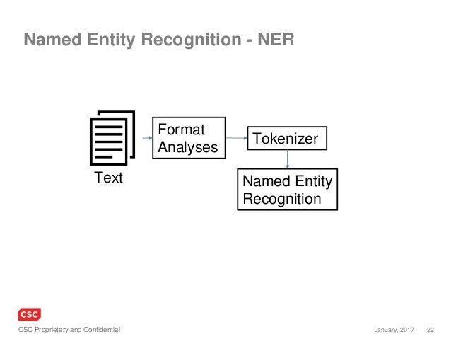 22January, 2017CSC Proprietary and Confidential Named Entity Recognition - NER Format Analyses Tokenizer Named Entity Reco...
