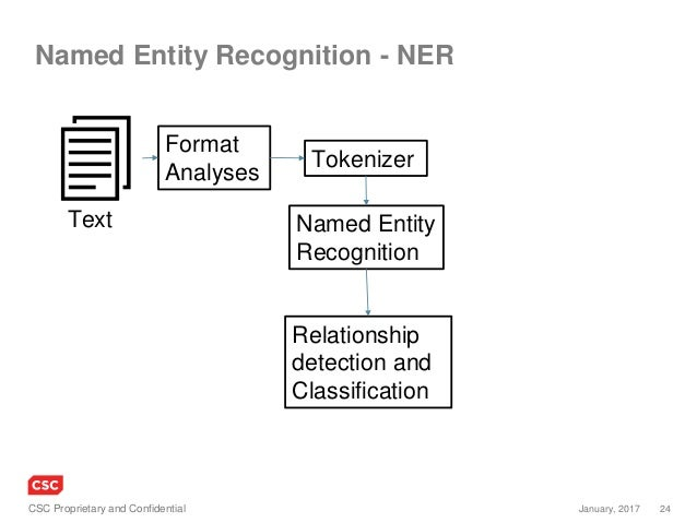 24January, 2017CSC Proprietary and Confidential Named Entity Recognition - NER Format Analyses Tokenizer Named Entity Reco...