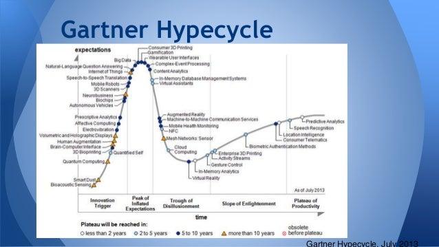 Gartner Hypecycle Gartner Hypecycle, July 2013