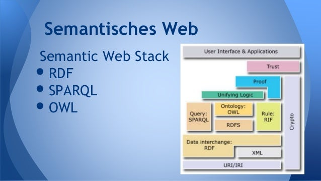Semantic Web Stack •RDF •SPARQL •OWL Semantisches Web