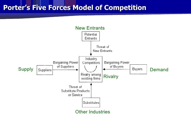 five forces model of competition How competitive forces shape industry depends on five basic forces and of the causes of the competitive forces will highlight the areas where the.