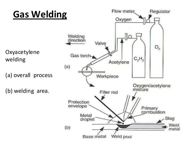 Gas welding and Gas cutting Basics
