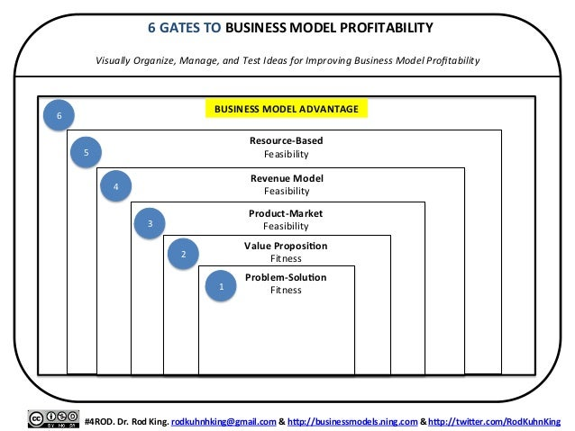 6	   GATES	   TO	   BUSINESS	   MODEL	   PROFITABILITY	    	    Visually	   Organize,	   Manage,	   and	   Test	   Ideas	...