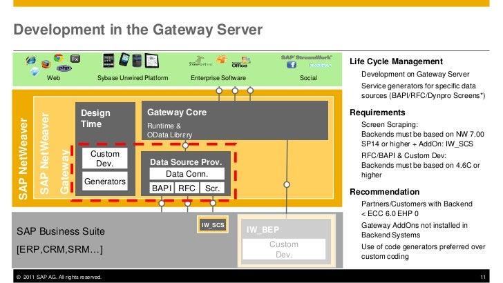 Development in the Gateway Server                                                                                         ...
