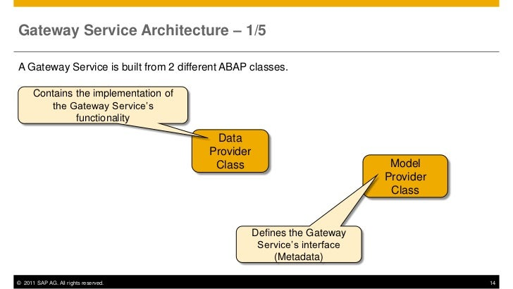 Gateway Service Architecture – 1/5A Gateway Service is built from 2 different ABAP classes.      Contains the implementati...