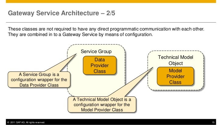 Gateway Service Architecture – 2/5These classes are not required to have any direct programmatic communication with each o...