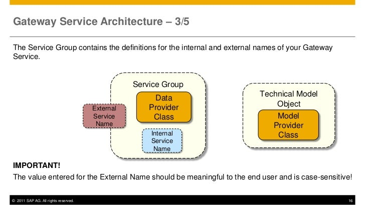Gateway Service Architecture – 3/5The Service Group contains the definitions for the internal and external names of your G...
