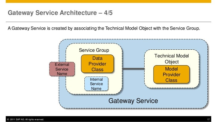 Gateway Service Architecture – 4/5A Gateway Service is created by associating the Technical Model Object with the Service ...