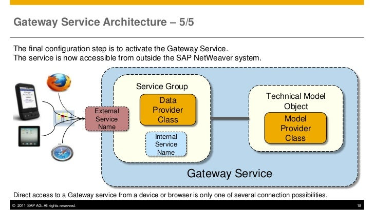 Gateway Service Architecture – 5/5The final configuration step is to activate the Gateway Service.The service is now acces...