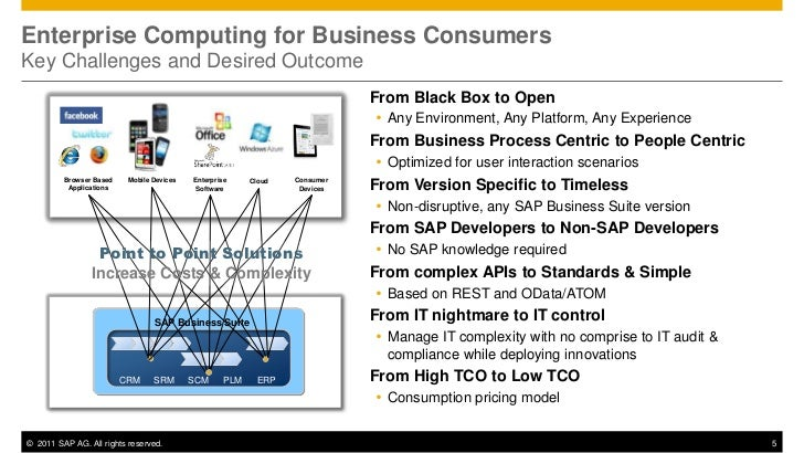 Enterprise Computing for Business ConsumersKey Challenges and Desired Outcome                                             ...