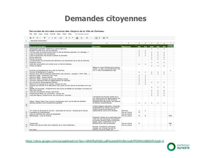 Étapes clés de l'ouverture des données                Développement de projets par                                        ...