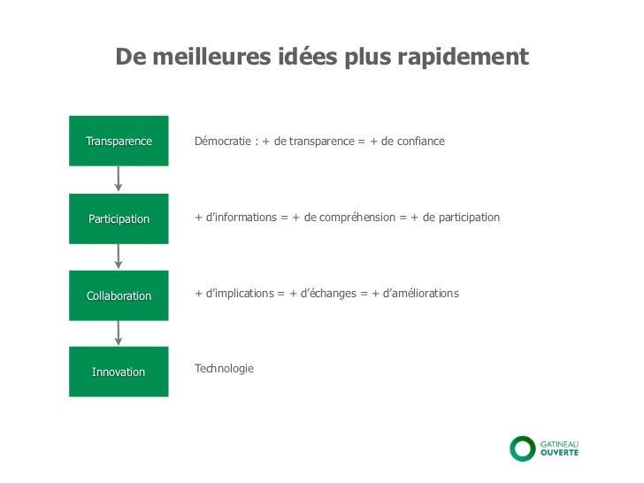 De meilleures idées plus rapidementTransparence    Démocratie : + de transparence = + de confianceParticipation   + d'info...