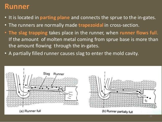 Slag Cross Section : Gating system casting processes