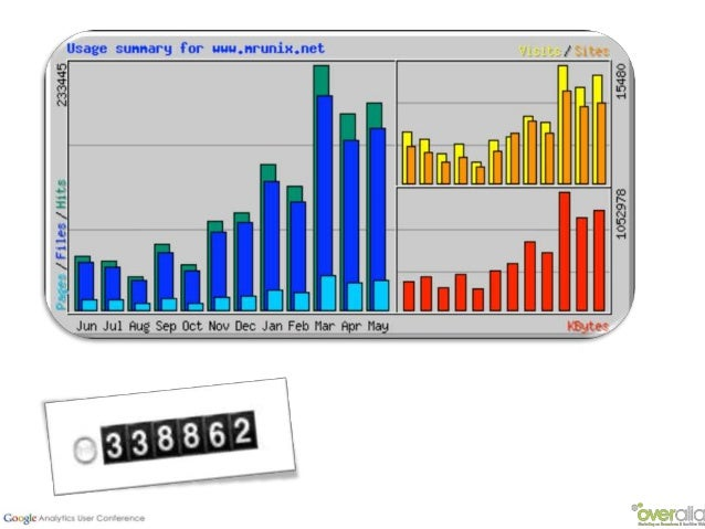 (2008) (2011…2013???)(2005) (2007)De noviembre de 2005 hasta hoy