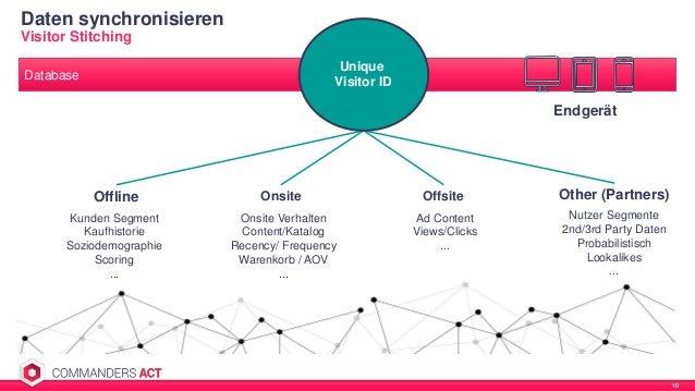 Daten synchronisieren 10 Visitor Stitching Offline Onsite Offsite Other (Partners) Kunden Segment Kaufhistorie Soziodemogr...