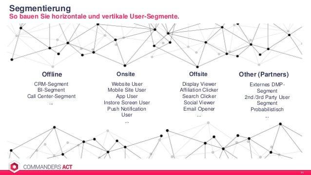 Segmentierung 11 So bauen Sie horizontale und vertikale User-Segmente. Offline Onsite Offsite Other (Partners) CRM-Segment...