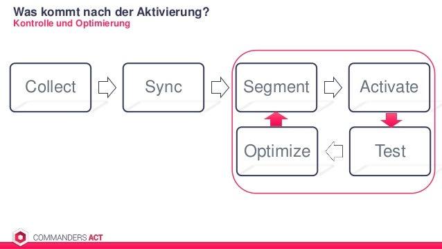 Collect Sync Segment Activate Kontrolle und Optimierung Was kommt nach der Aktivierung? 14 Optimize Test