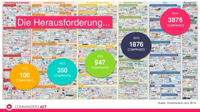 3876 COMPANIES 2016 2015 1876 COMPANIES Quelle: Chiefmartech.com 2016 Die Herausforderung... 100 COMPANIES 2011 350 COMPAN...