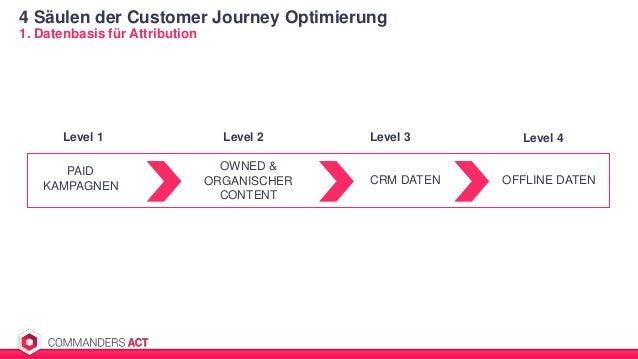 4 Säulen der Customer Journey Optimierung 1. Datenbasis für Attribution PAID KAMPAGNEN OWNED & ORGANISCHER CONTENT CRM DAT...