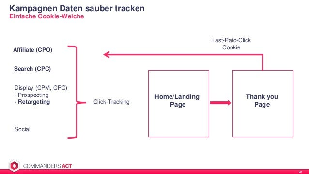 Kampagnen Daten sauber tracken 22 Einfache Cookie-Weiche Click-Tracking Home/Landing Page Thank you Page Last-Paid-Click C...