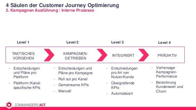4 Säulen der Customer Journey Optimierung 2. Kampagnen Ausführung / interne Prozesse TAKTISCHES VORGEHEN KAMPAGNEN- GETRIE...