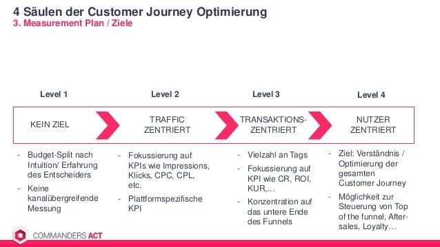 4 Säulen der Customer Journey Optimierung 3. Measurement Plan / Ziele KEIN ZIEL TRAFFIC ZENTRIERT TRANSAKTIONS- ZENTRIERT ...