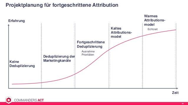 Projektplanung für fortgeschrittene Attribution 34 Keine Deduplizierung Deduplizierung der Marketingkanäle Erfahrung Zeit ...