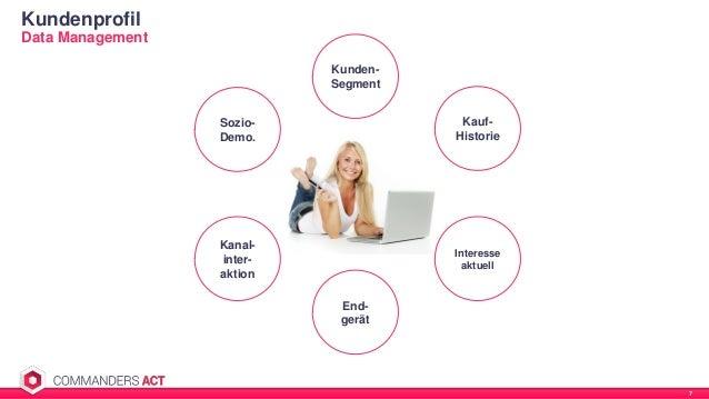 Data Management Kundenprofil 7 Kauf- Historie Sozio- Demo. Kanal- inter- aktion Kunden- Segment End- gerät Interesse aktue...