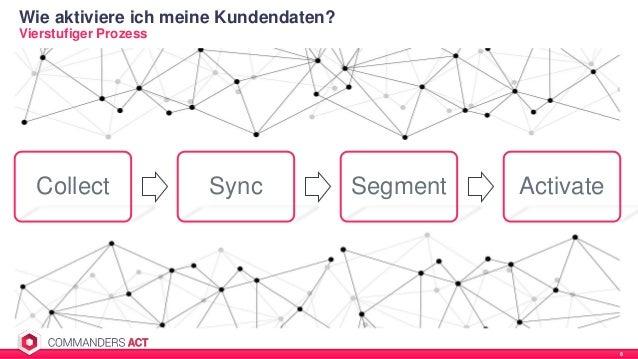 Collect Sync Segment Activate Vierstufiger Prozess Wie aktiviere ich meine Kundendaten? 8