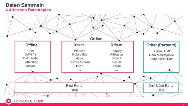 Daten Sammeln 9 4 Arten von Datentöpfen Offline Online Onsite Offsite Other (Partners) CRM DWH / BI Call Center Lettershop...