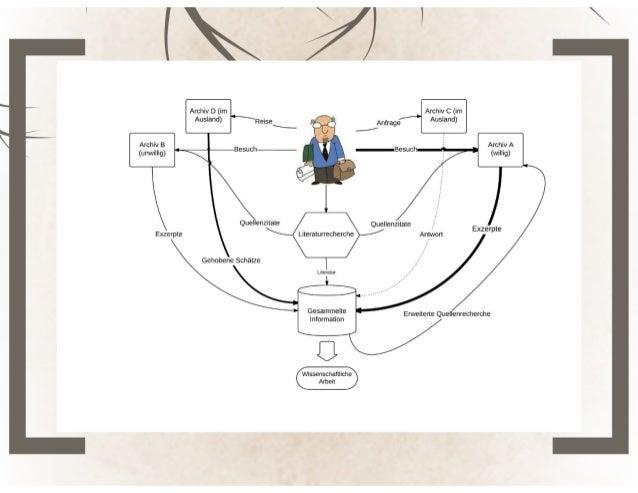 Die Demokratisierung der Quellen