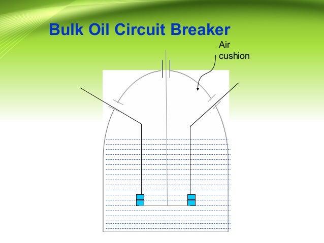 Circuit Breakers Ppt By Gaurav