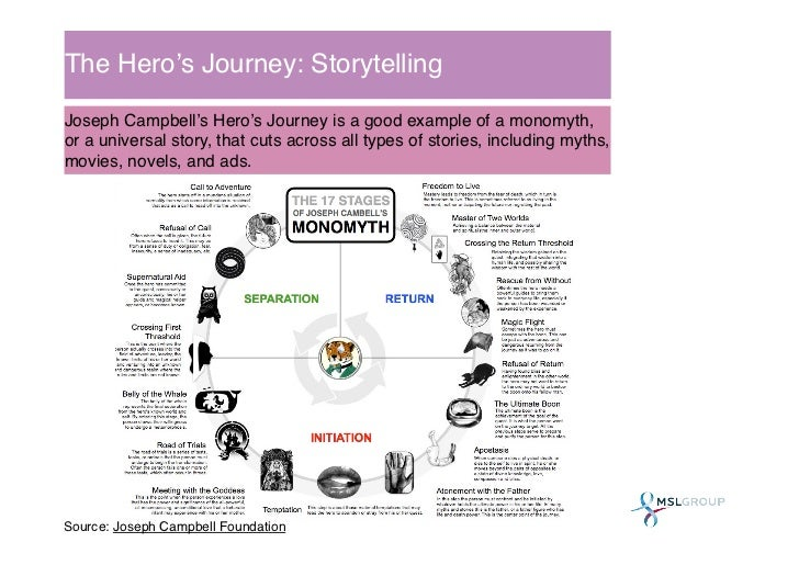 The Hero's Journey: Storytelling!Joseph Campbell's Hero's Journey is a good example of a monomyth,or a universal story, th...
