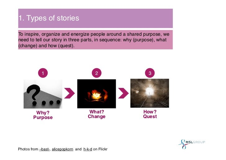 1. Types of stories!To inspire, organize and energize people around a shared purpose, weneed to tell our story in three pa...
